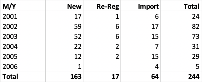 E46 M3 Registrations by MY as at Sep 2018.png