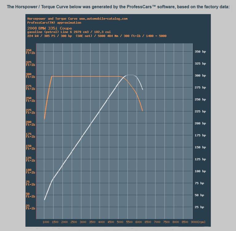N54 torque curve.png